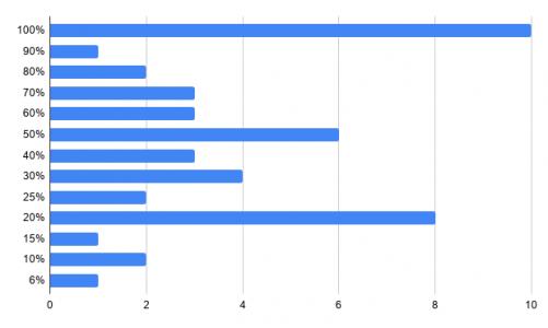 Artistas - Ingresos porcentajes